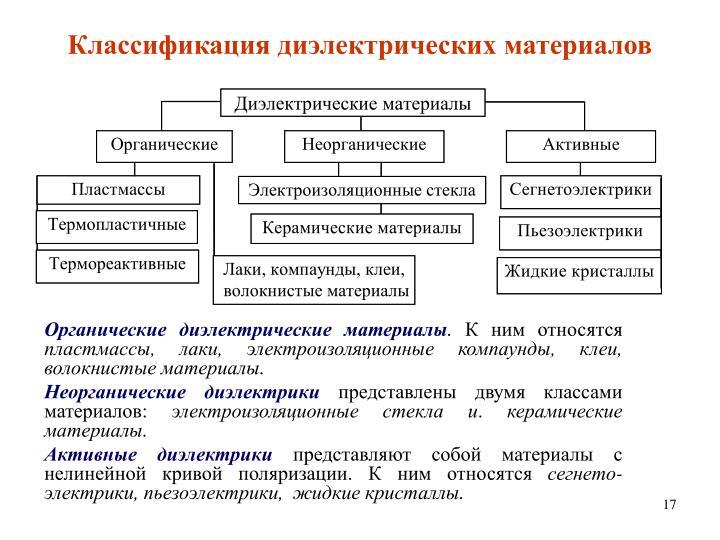 Классификация диэлектрических материалов
