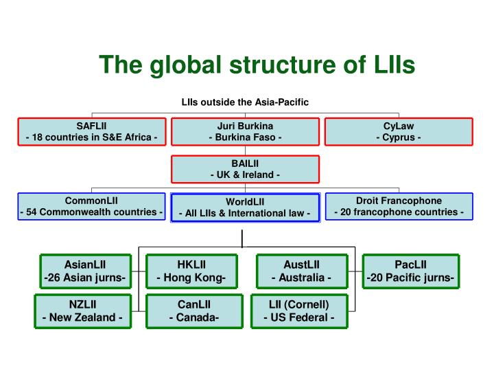 The global structure of LIIs