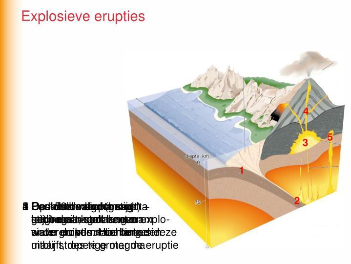 Explosieve erupties