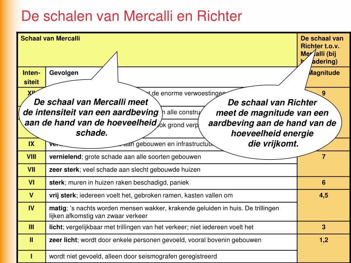 De schalen van Mercalli en Richter