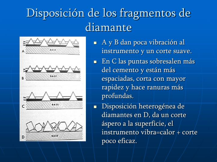 Disposición de los fragmentos de diamante