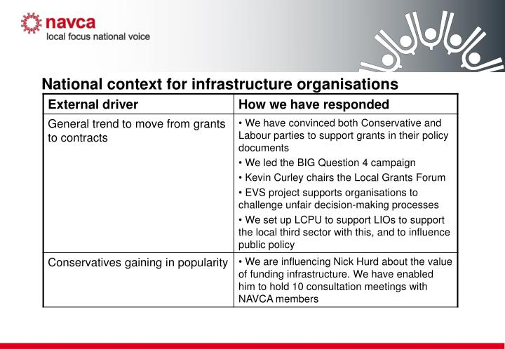 National context for infrastructure organisations