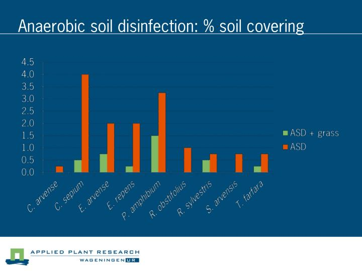 Anaerobic soil disinfection: % soil covering