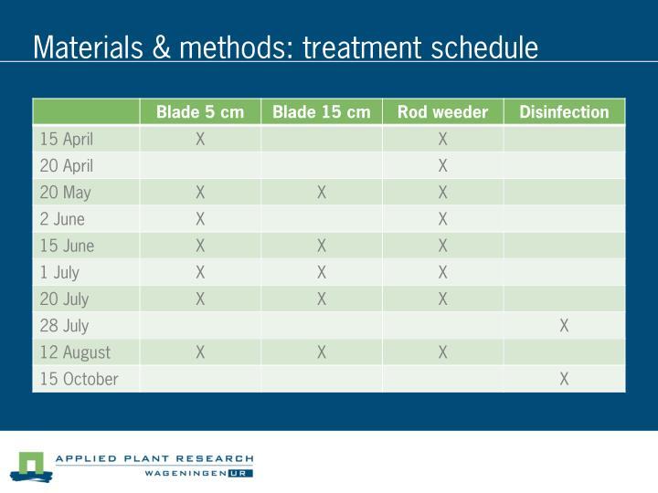 Materials & methods: treatment schedule