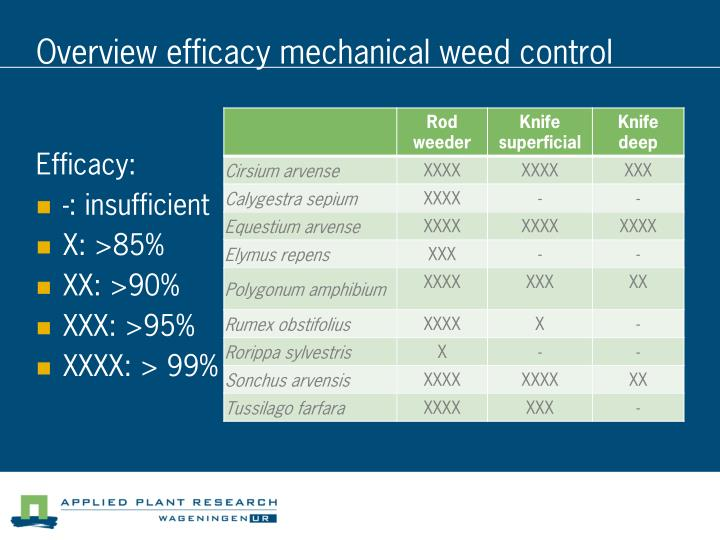Overview efficacy mechanical weed control