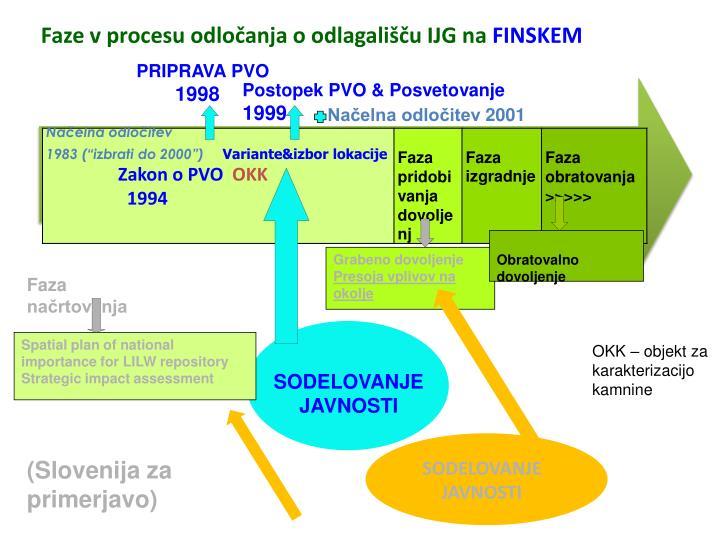 Faze v procesu odločanja o odlagališču IJG na