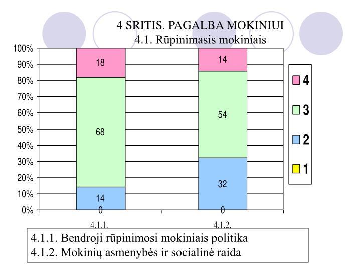 4 SRITIS. PAGALBA MOKINIUI