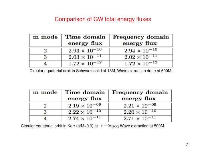 Comparison of gw total energy fluxes