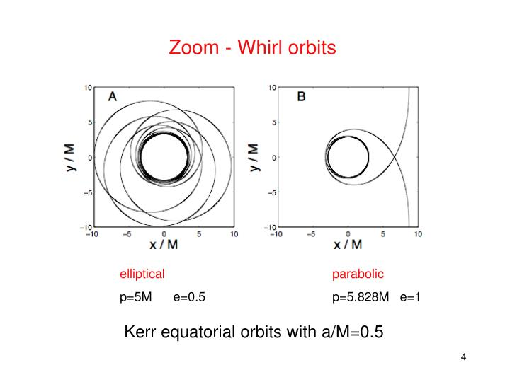 Zoom - Whirl orbits