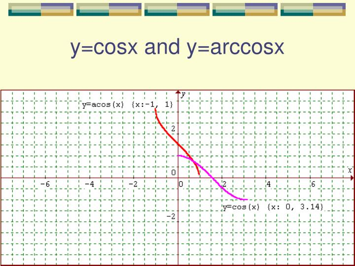 y=cosx and y=arccosx