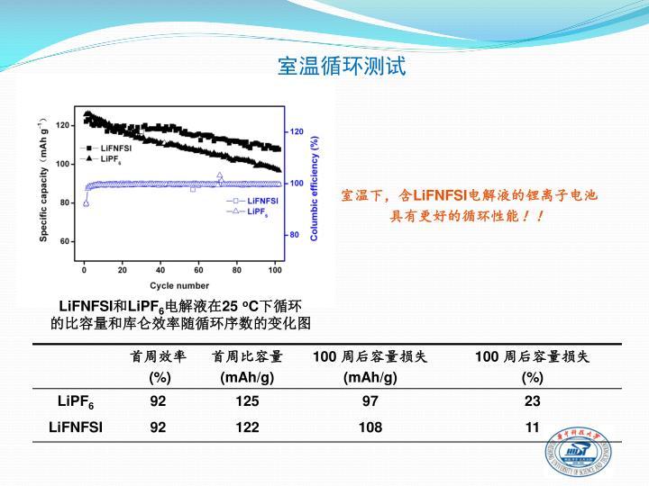 室温循环测试