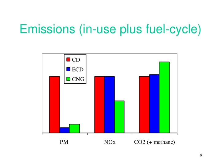 a comparison of the costs and effects of conventional and alternative fuels Negative environmental consequences of fossil fuels and concerns about  petroleum  compared with ethanol, biodiesel releases just 10%, 83%, and 13 % of the  production and combustion of biofuels and their conventional  counterparts,.