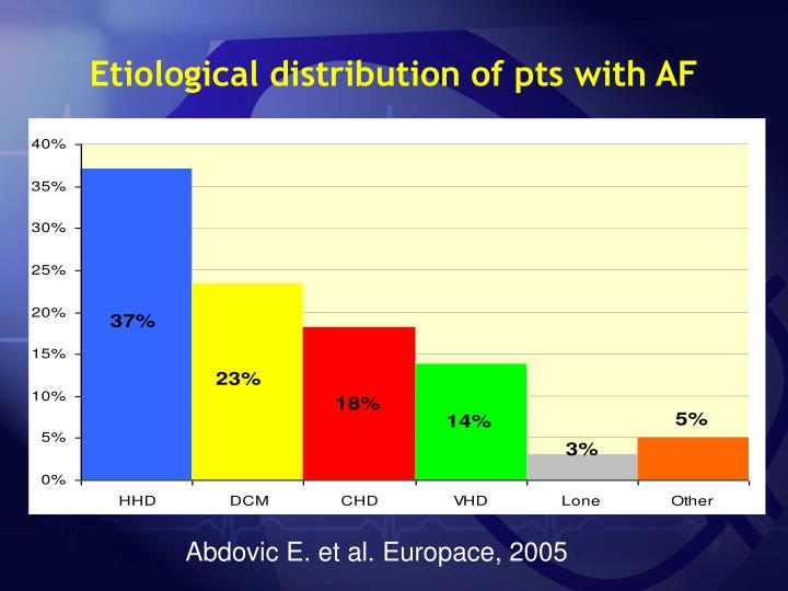 Etiological distribution of pts with AF