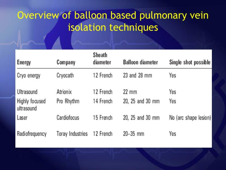 Overview of balloon based pulmonary vein isolation techniques
