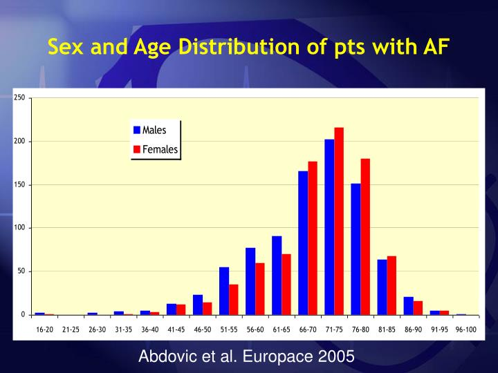 Sex and Age Distribution of pts with AF