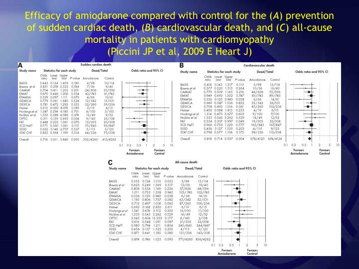 Efficacy of amiodarone compared with control for the (