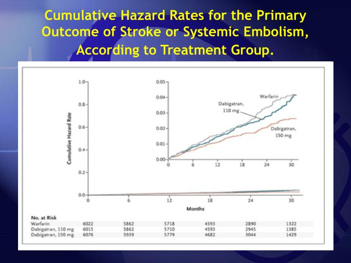 Cumulative Hazard Rates for the Primary Outcome of Stroke or Systemic Embolism, According to Treatment Group.