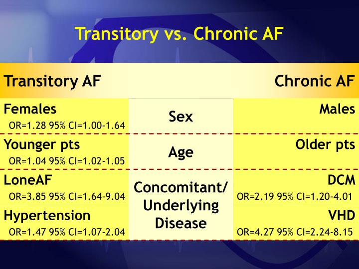Transitory vs. Chronic AF