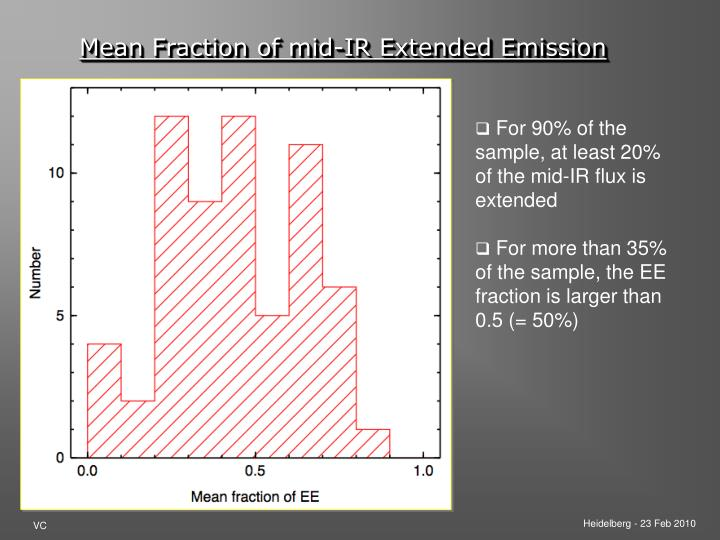 Mean Fraction of mid-IR Extended Emission