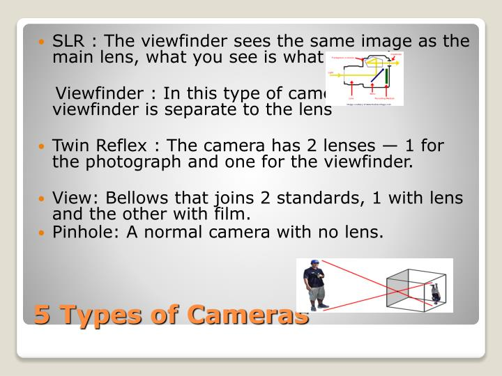 SLR : The viewfinder sees the same image as the main lens, what you see is what you get.