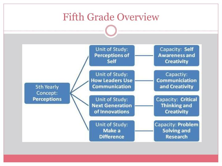 Fifth Grade Overview
