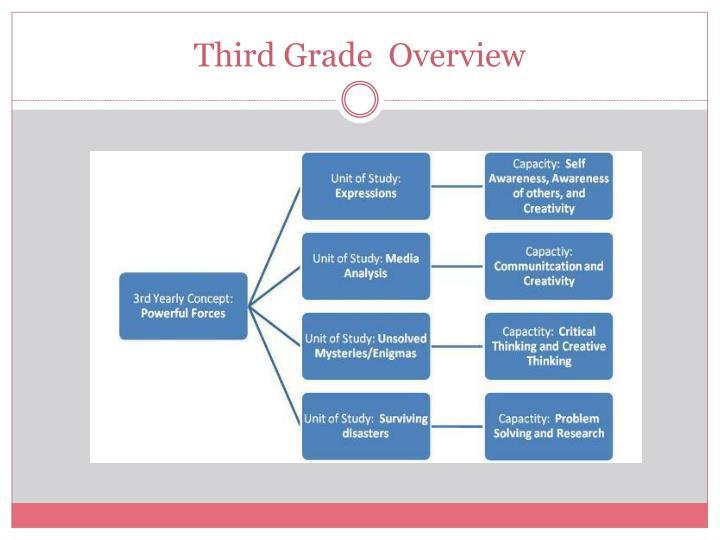 Third Grade  Overview