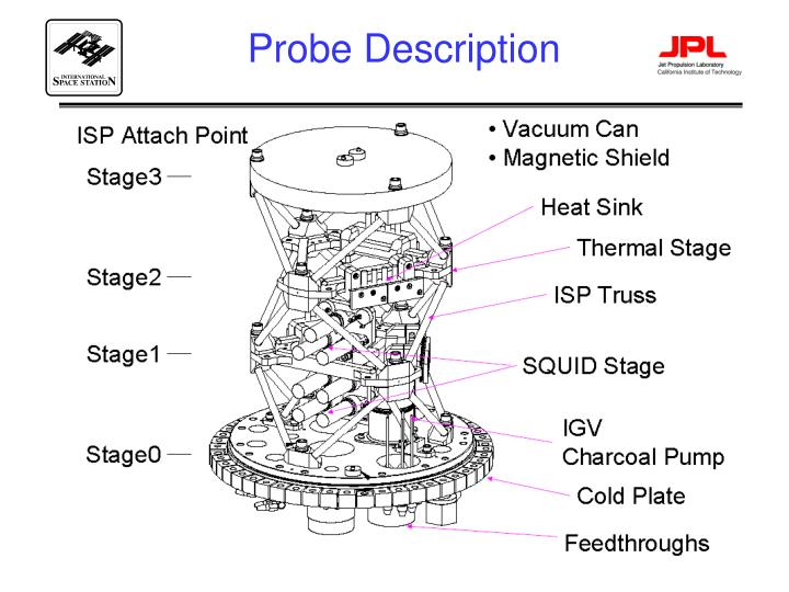 Probe Description