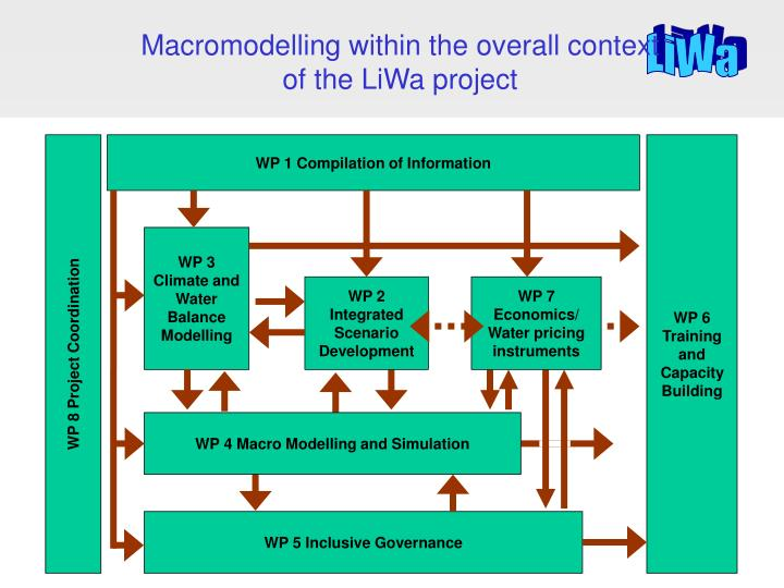 Macromodelling within the overall context