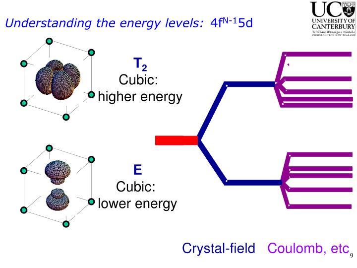 Understanding the energy levels: