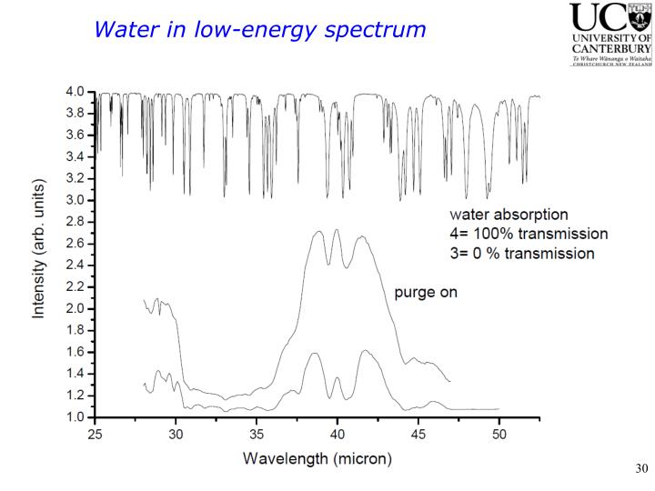 Water in low-energy spectrum