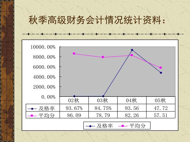 秋季高级财务会计情况统计资料: