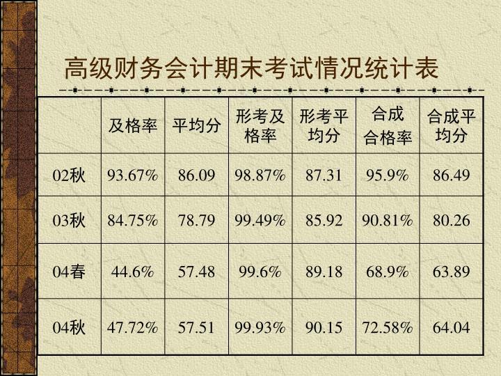 高级财务会计期末考试情况统计表