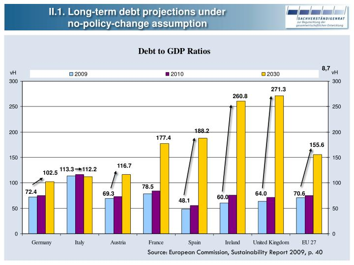 II.1. Long-term debt projections under