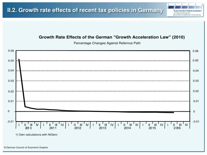 II.2. Growth rate effects of recent tax policies in Germany