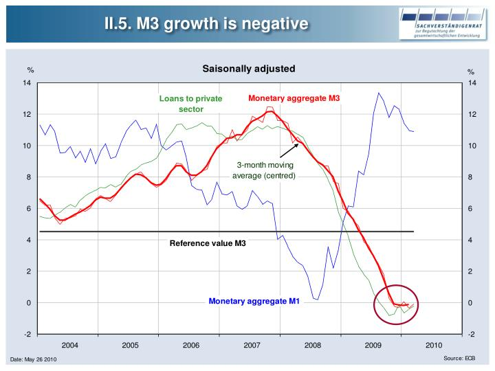 II.5. M3 growth is negative