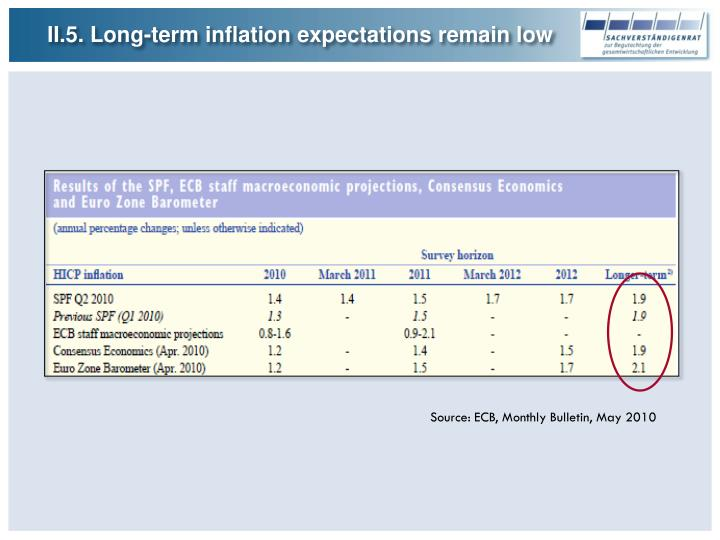 II.5. Long-term inflation expectations remain low