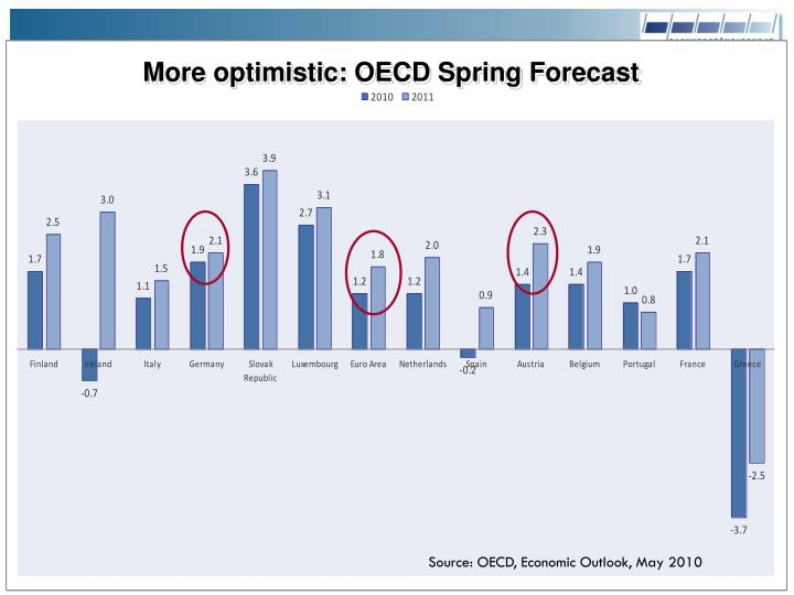 More optimistic: OECD Spring Forecast
