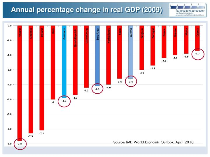 Annual percentage change in real GDP (2009)