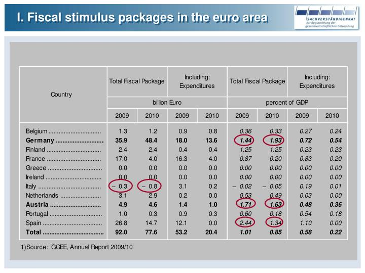 I. Fiscal stimulus packages in the euro area