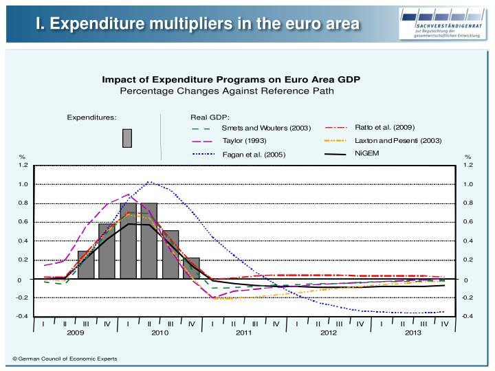 I. Expenditure multipliers in the euro area