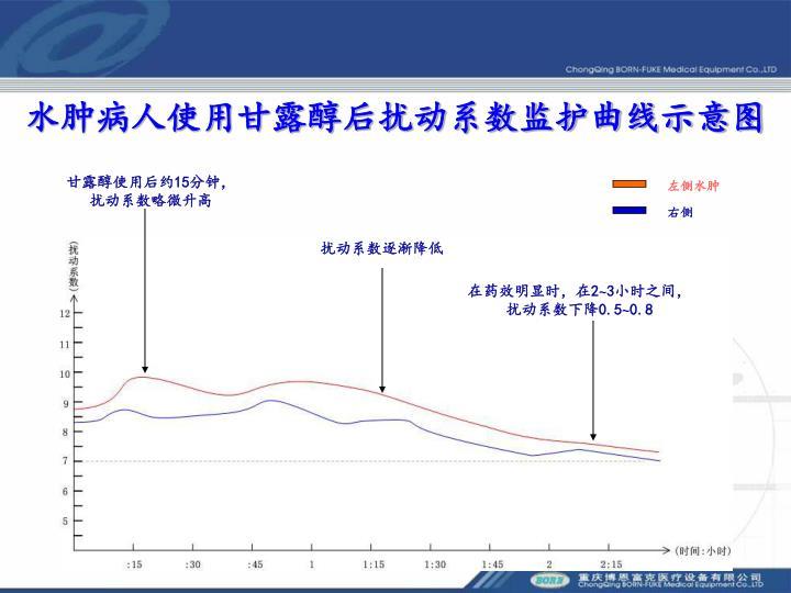 水肿病人使用甘露醇后扰动系数监护曲线示意图