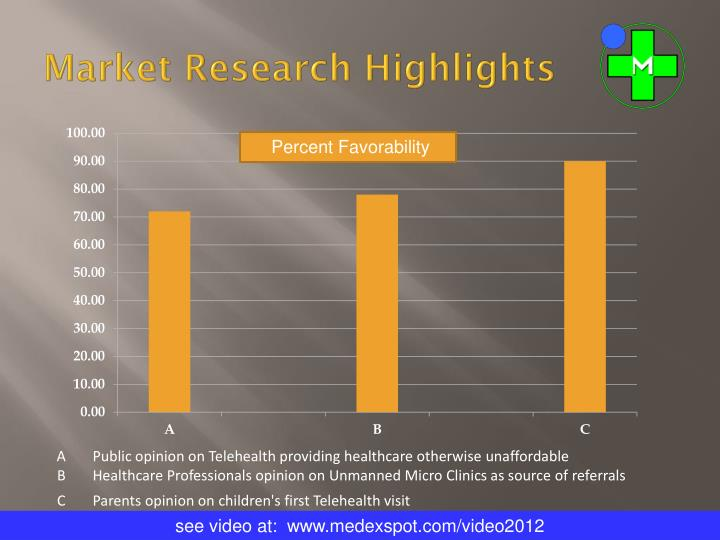 Market Research Highlights