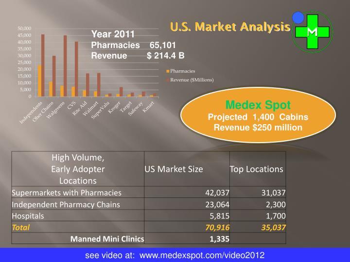 U.S. Market Analysis