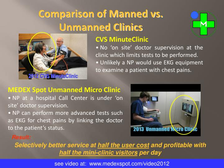 Comparison of Manned vs. Unmanned Clinics