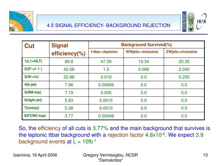 4.5 SIGNAL EFFICIENCY- BACKGROUND REJECTION