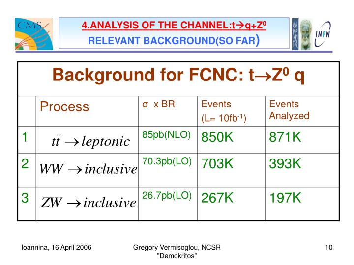 4.ANALYSIS OF THE CHANNEL:t