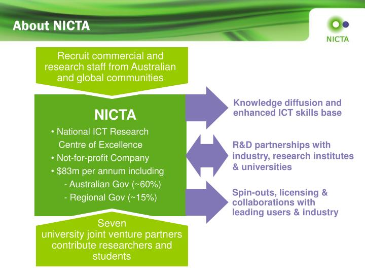 About NICTA