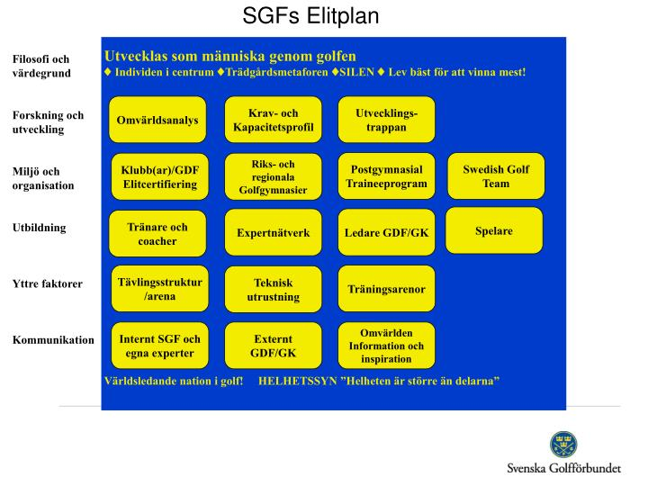 SGFs Elitplan