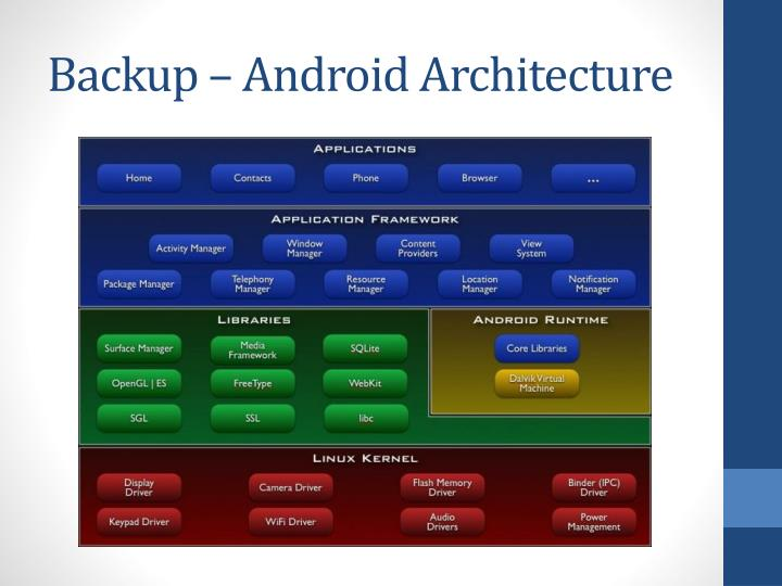 Backup – Android Architecture