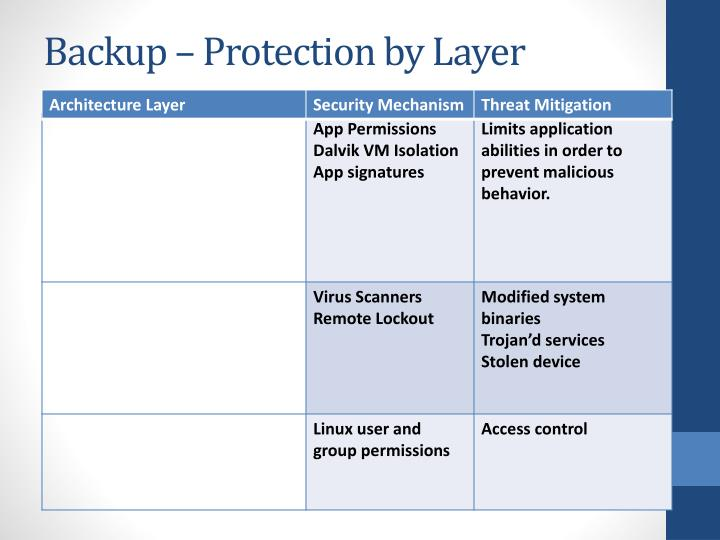 Backup – Protection by Layer